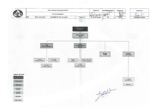 ACC - Information Technology Org Chart.pdf